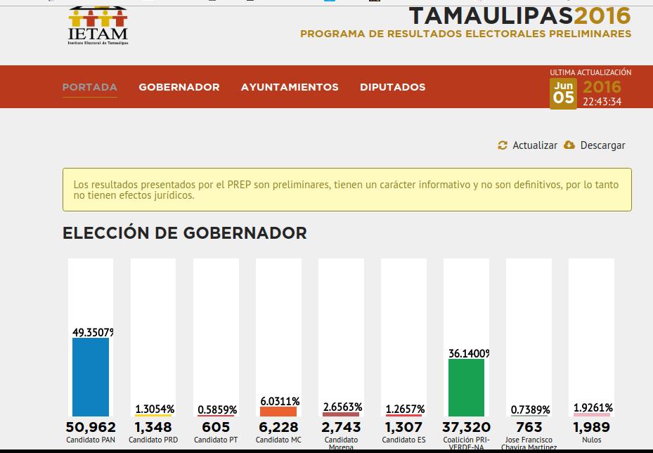 Elecciones Tamaulipas 2016 10.45pm