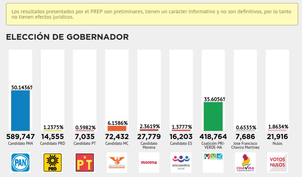 PREP Eleccion Gobernador Tamaulipas
