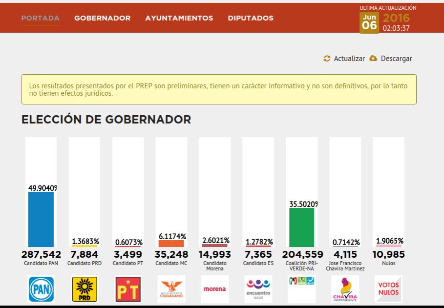 Resultados preliminares Tamaulipas