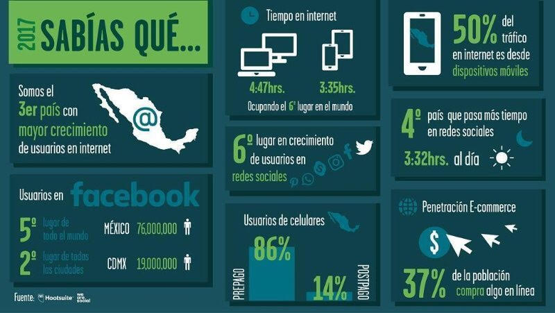 internet y redes sociales en Mexico