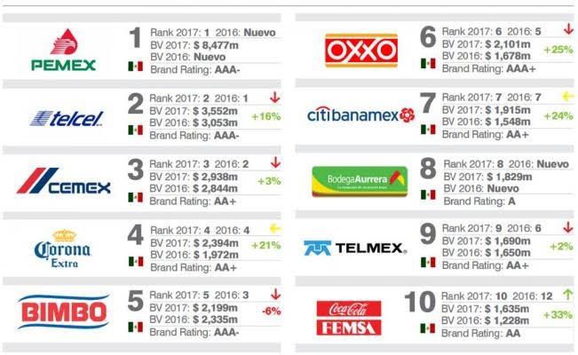 empresas de Mexico