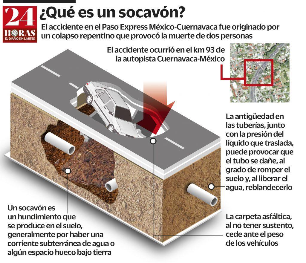 socavon Monterrey