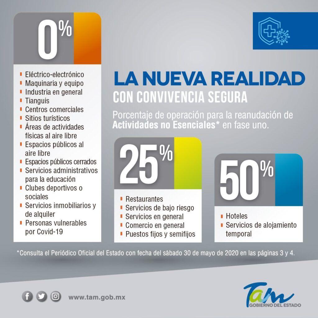 Gobierno Tamaulipas